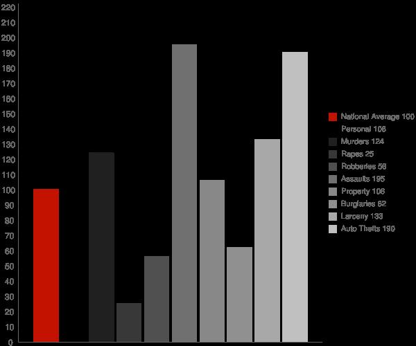 Tres Pinos CA Crime Statistics