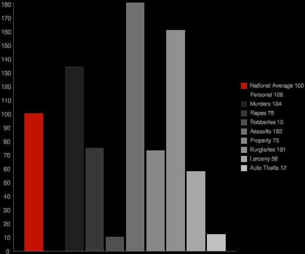 Hopland CA Crime Statistics