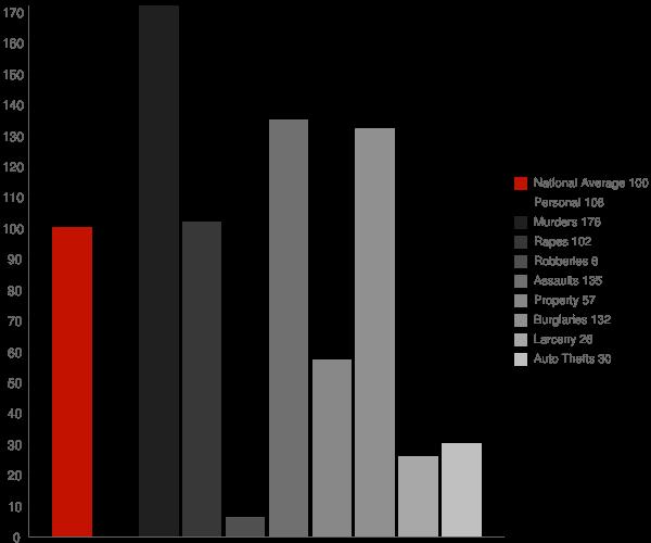 Lewiston CA Crime Statistics