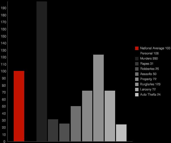 Louisville GA Crime Statistics