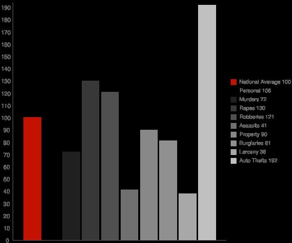 Mays Chapel MD Crime Statistics