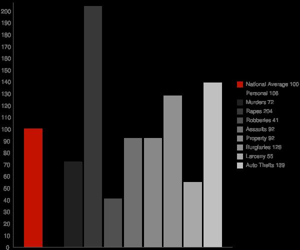Bonita CA Crime Statistics