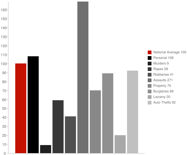 Farmington DE Crime Statistics