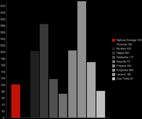Moss Point MS Crime Statistics