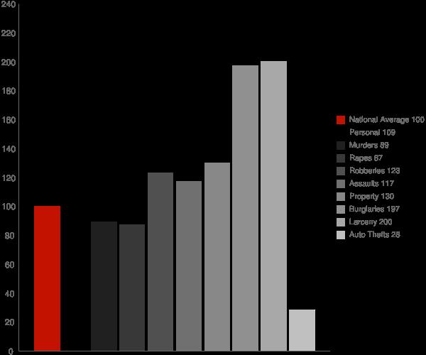 Elk Grove CA Crime Statistics