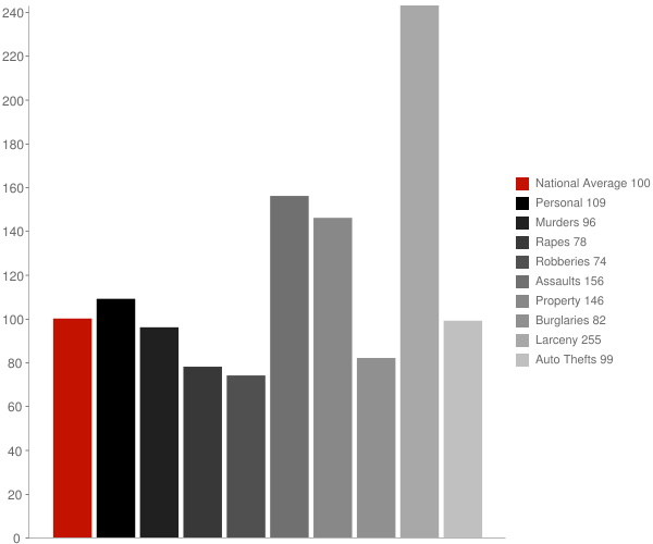 Vienna MD Crime Statistics