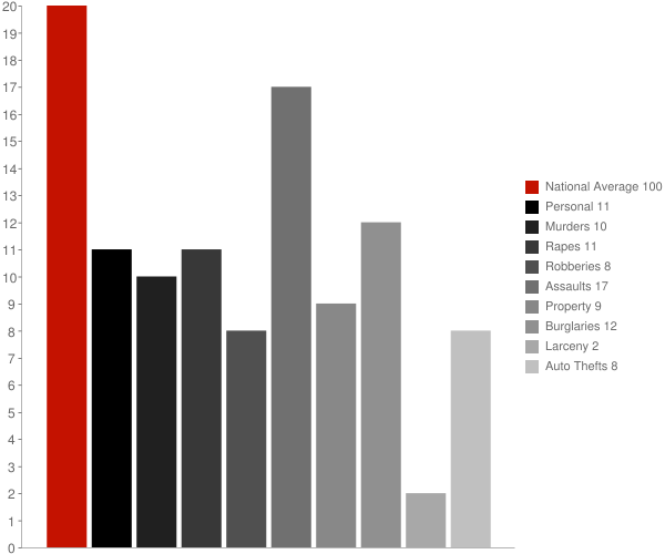 Mount Carmel IN Crime Statistics
