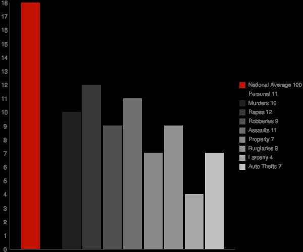 Cordova MD Crime Statistics