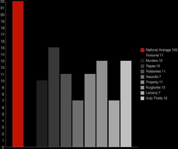 Biltmore Forest NC Crime Statistics