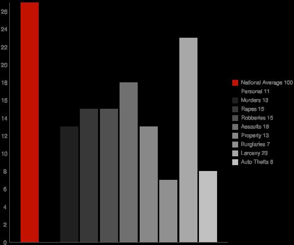 Pittsboro MS Crime Statistics