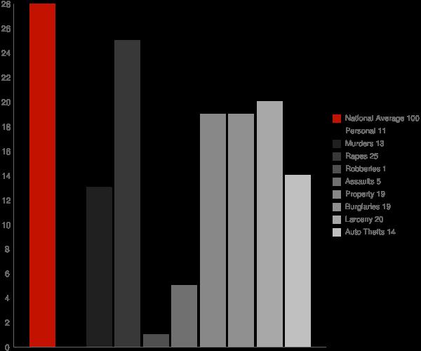 Blanchardville WI Crime Statistics