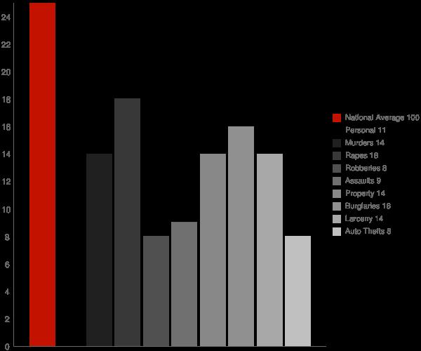 Leesburg IN Crime Statistics