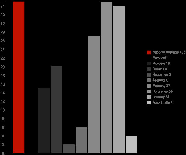 Meridian NY Crime Statistics
