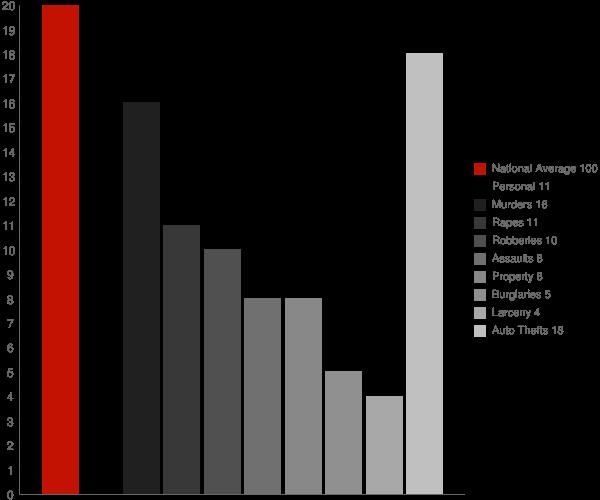 East Fork AZ Crime Statistics