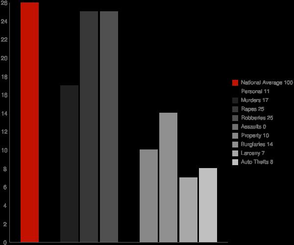 Hurley MS Crime Statistics