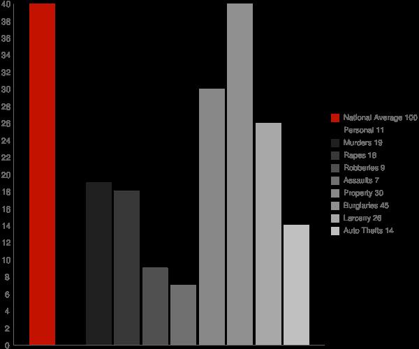 Pine Level AL Crime Statistics