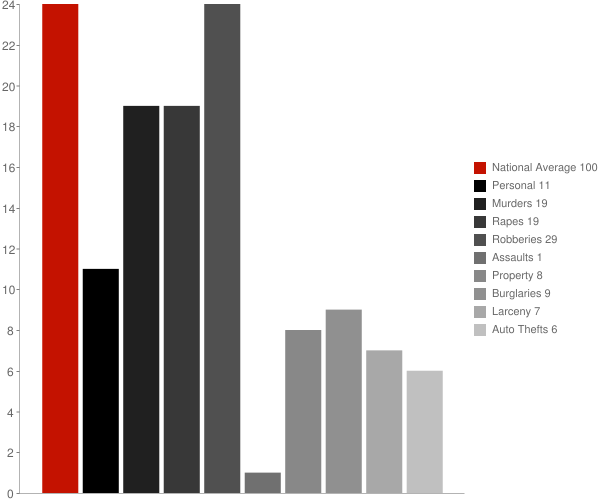 Big Point MS Crime Statistics