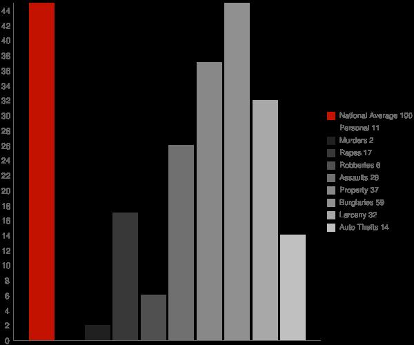 Sanford AL Crime Statistics