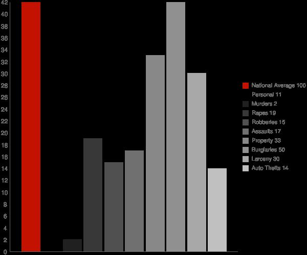 Carolina AL Crime Statistics