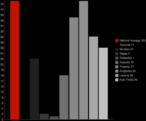 Tunnelton WV Crime Statistics