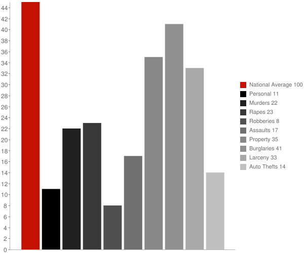 West Brattleboro VT Crime Statistics