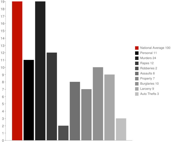 Nichols NY Crime Statistics