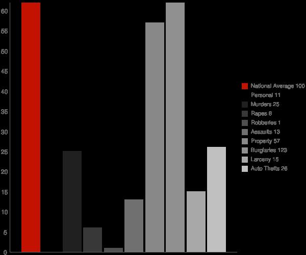 Cannelburg IN Crime Statistics