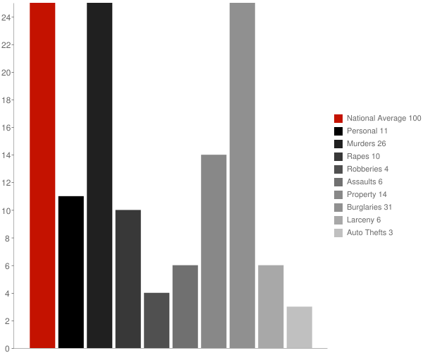 Putnam AL Crime Statistics