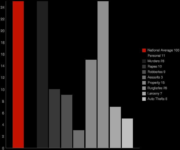 Fairview AL Crime Statistics