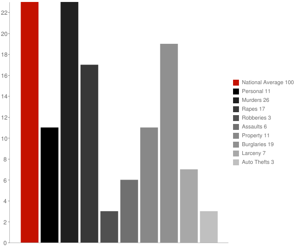 Nashville IN Crime Statistics