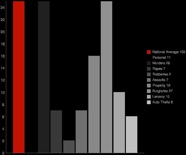 Lime Lake NY Crime Statistics