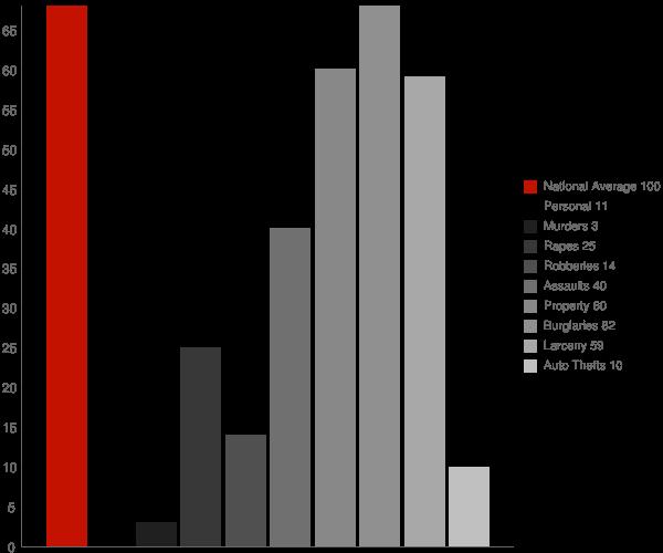 Littleton NH Crime Statistics