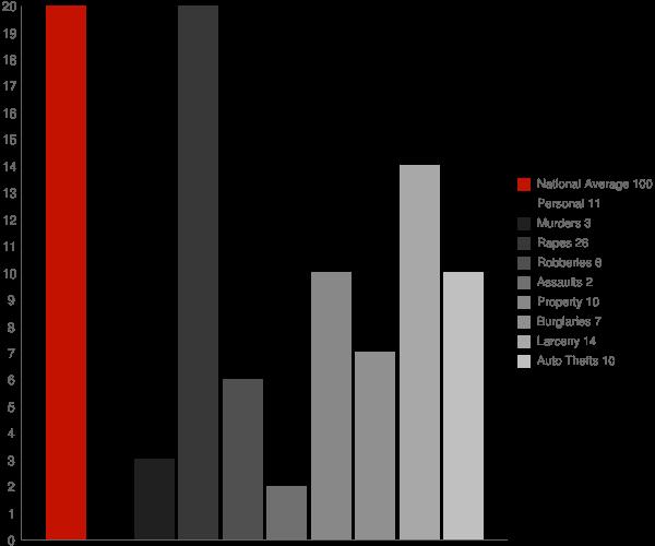 Pennsboro WV Crime Statistics