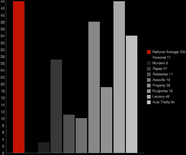 Barron WI Crime Statistics