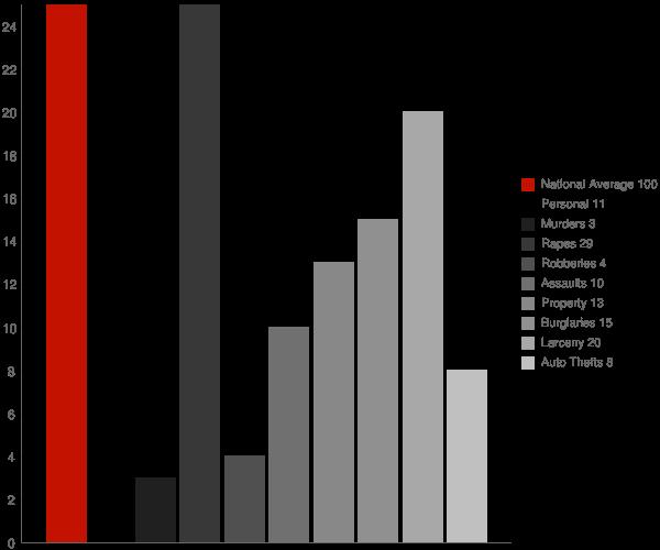 Hillsborough CA Crime Statistics