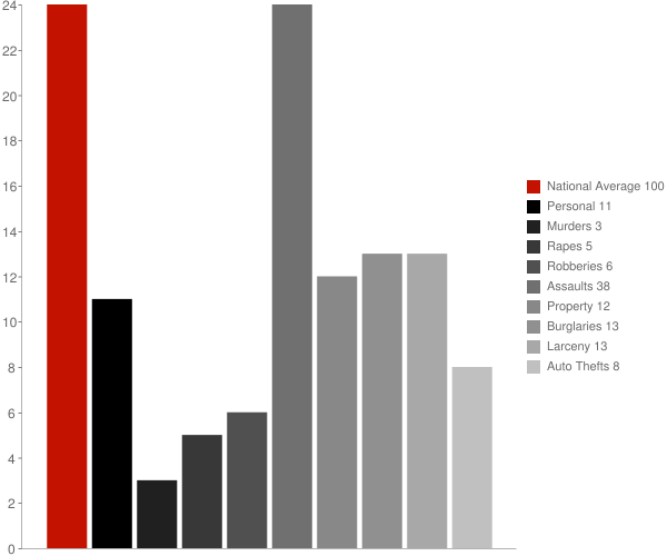 Edna Bay AK Crime Statistics