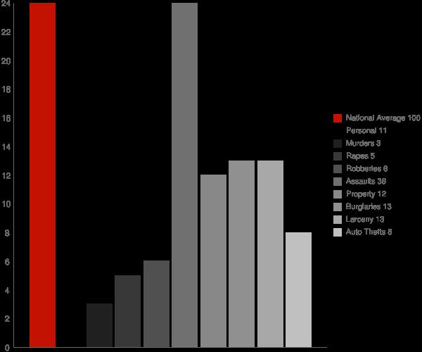 Naukati Bay AK Crime Statistics