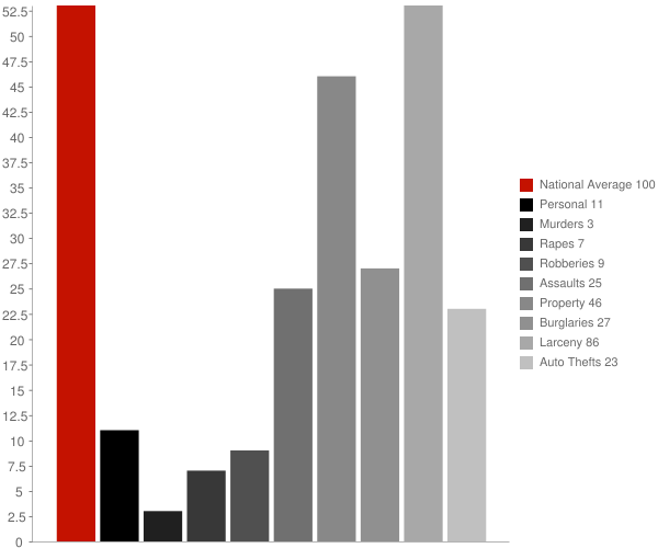 Sellersburg IN Crime Statistics