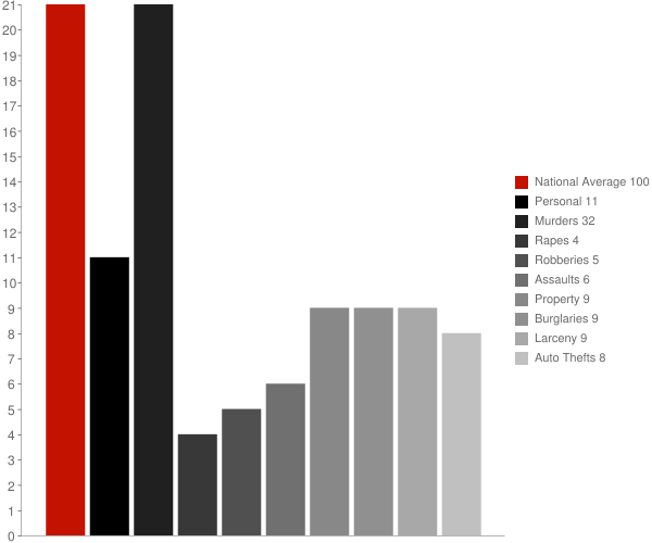 Knightsville IN Crime Statistics