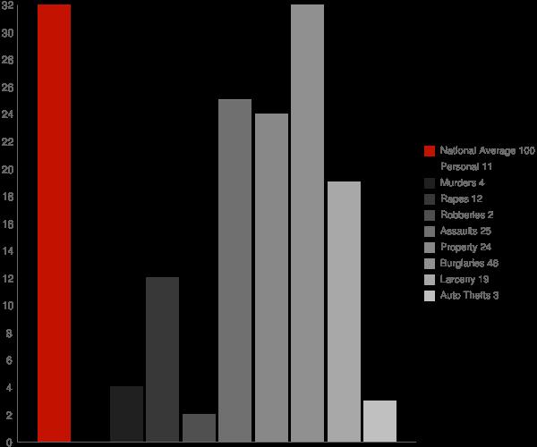 Middleville NY Crime Statistics