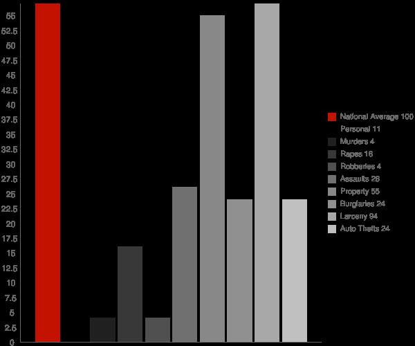 Preston ID Crime Statistics