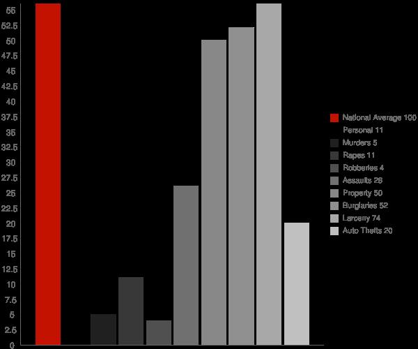 Collinsville CT Crime Statistics