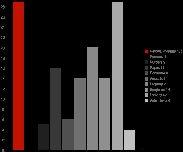 Tully NY Crime Statistics