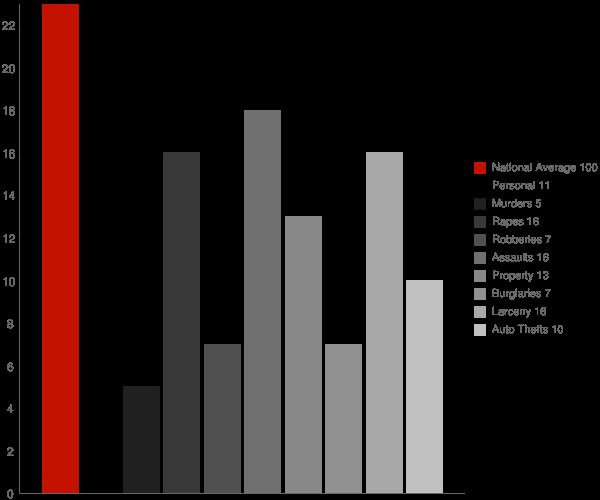 Spackenkill NY Crime Statistics