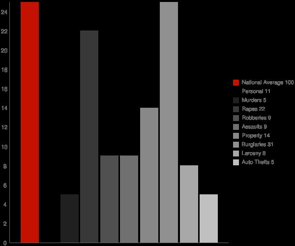 Poulan GA Crime Statistics