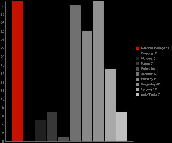 Elk River ID Crime Statistics
