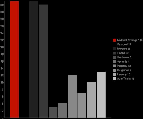 Kenmare ND Crime Statistics