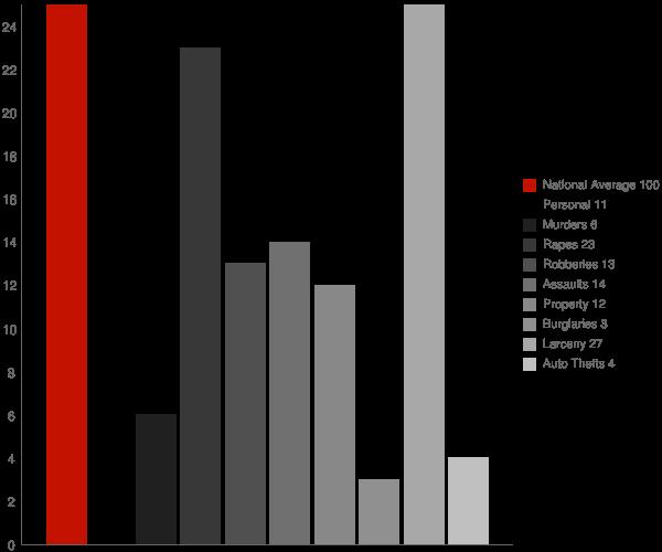 Chatom AL Crime Statistics