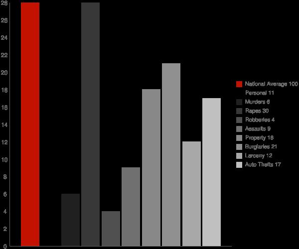 Alamo IN Crime Statistics