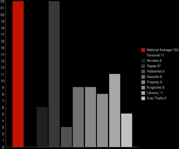 McIntosh AL Crime Statistics